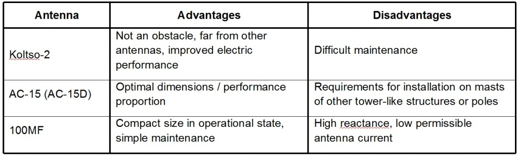Table 1 — Features of the NDB marine antennas manufactured by Technomarine